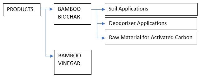 Malaysia bamboo products